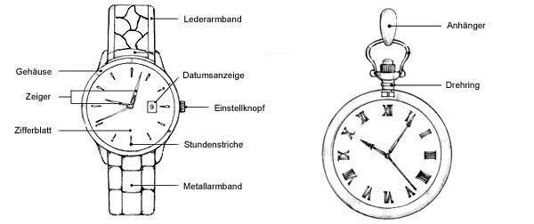 Aufbau Uhr