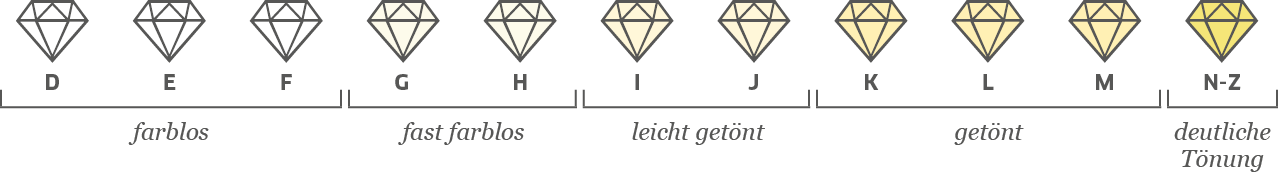 Farbskala Diamanten